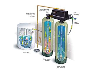Su Yumuşatma Cihazı